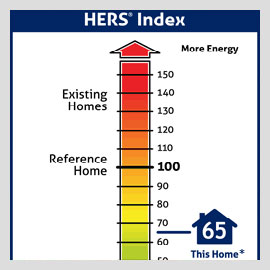 HERS Ratings